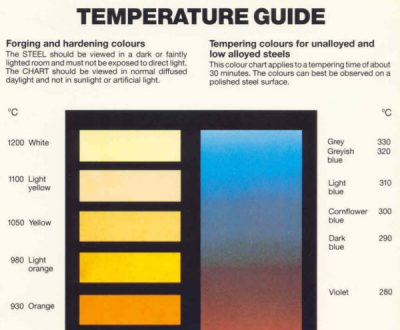 Temperature Guide